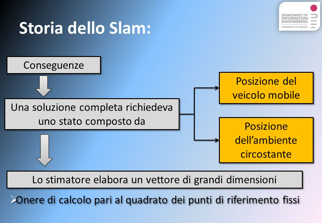 Storia dello Slam: Conseguenze Posizione del veicolo mobile