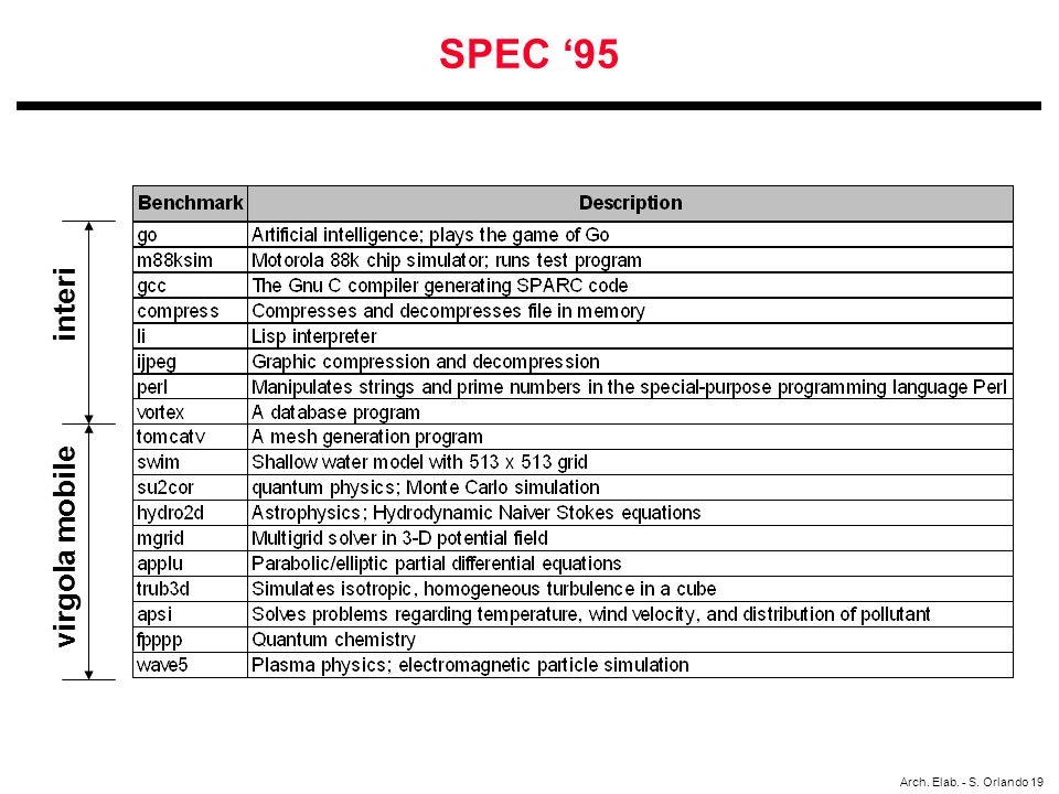SPEC '95 interi virgola mobile