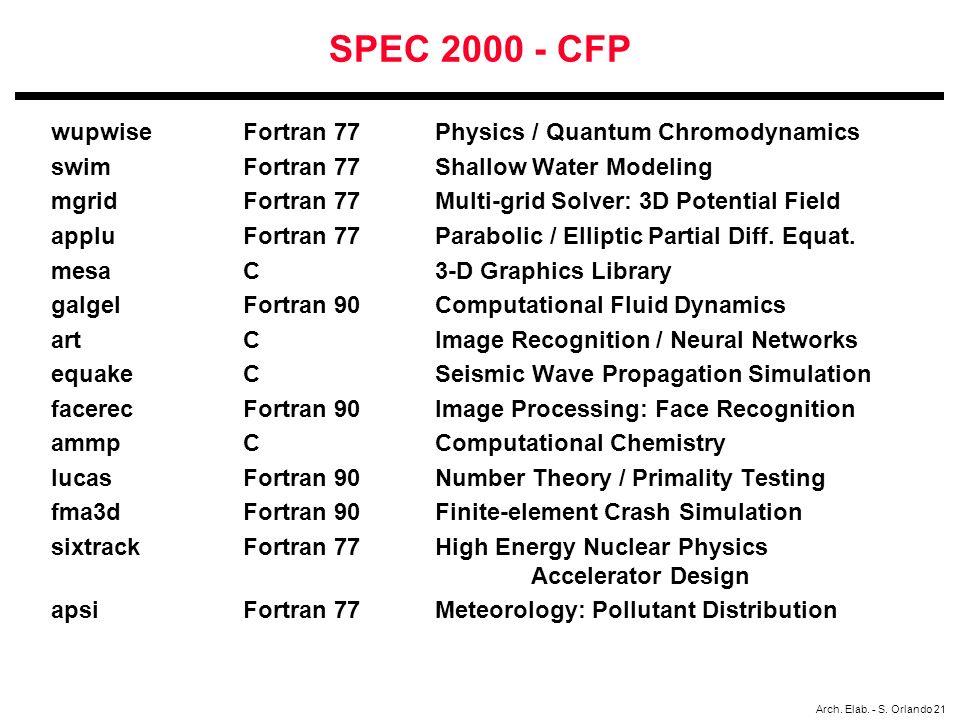 SPEC 2000 - CFP wupwise Fortran 77 Physics / Quantum Chromodynamics