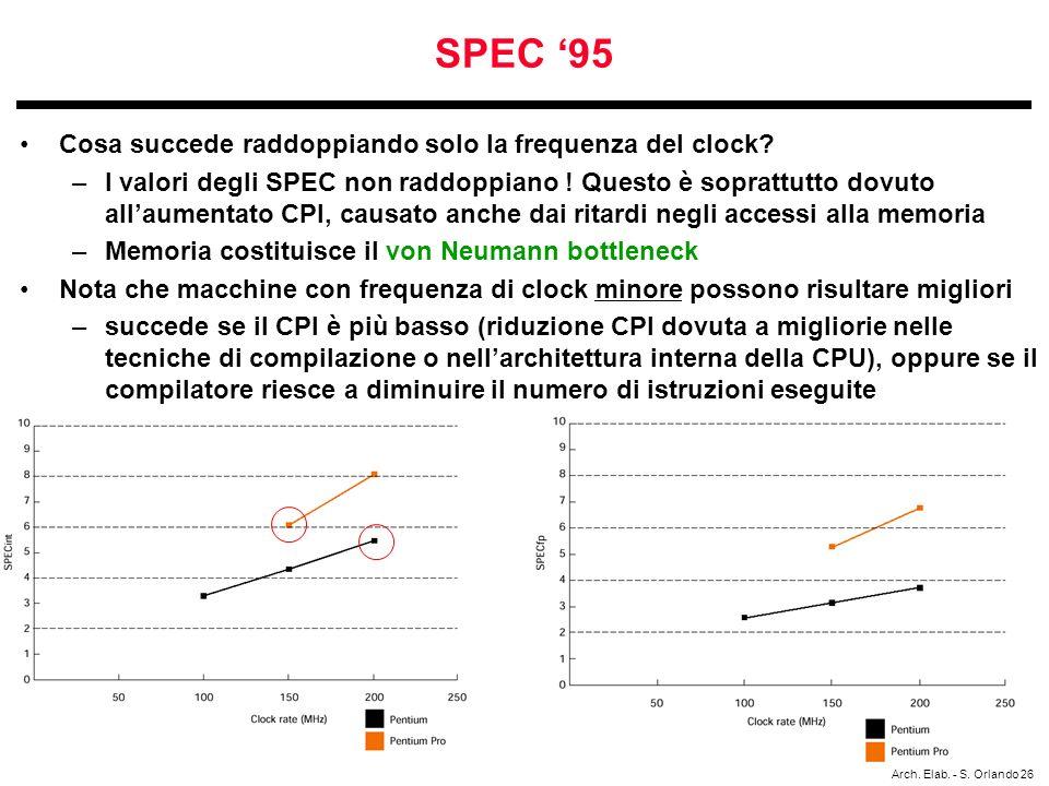 SPEC '95 Cosa succede raddoppiando solo la frequenza del clock