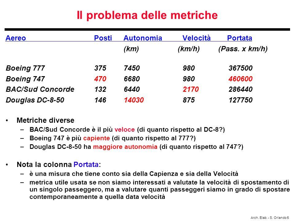 Il problema delle metriche