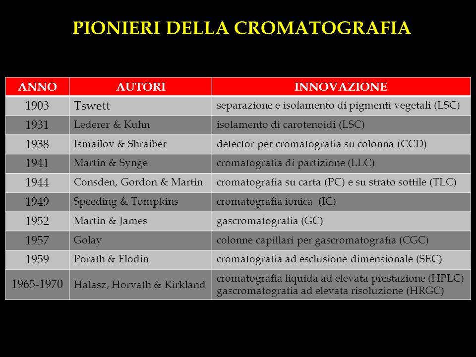 PIONIERI DELLA CROMATOGRAFIA