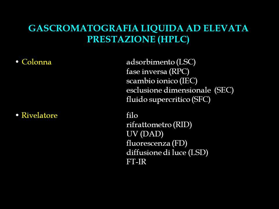 GASCROMATOGRAFIA LIQUIDA AD ELEVATA PRESTAZIONE (HPLC)