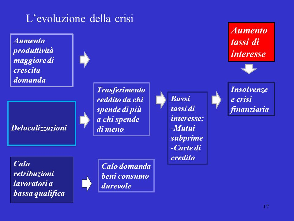 L'evoluzione della crisi