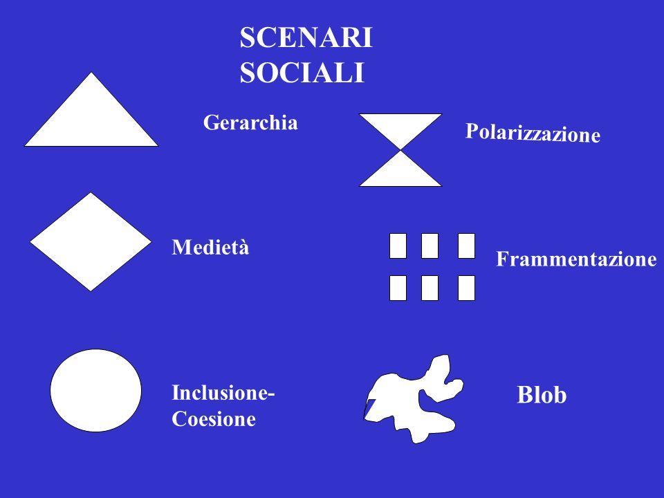 SCENARI SOCIALI Blob Gerarchia Polarizzazione Medietà Frammentazione