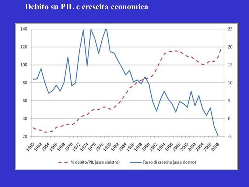 Debito su PIL e crescita economica