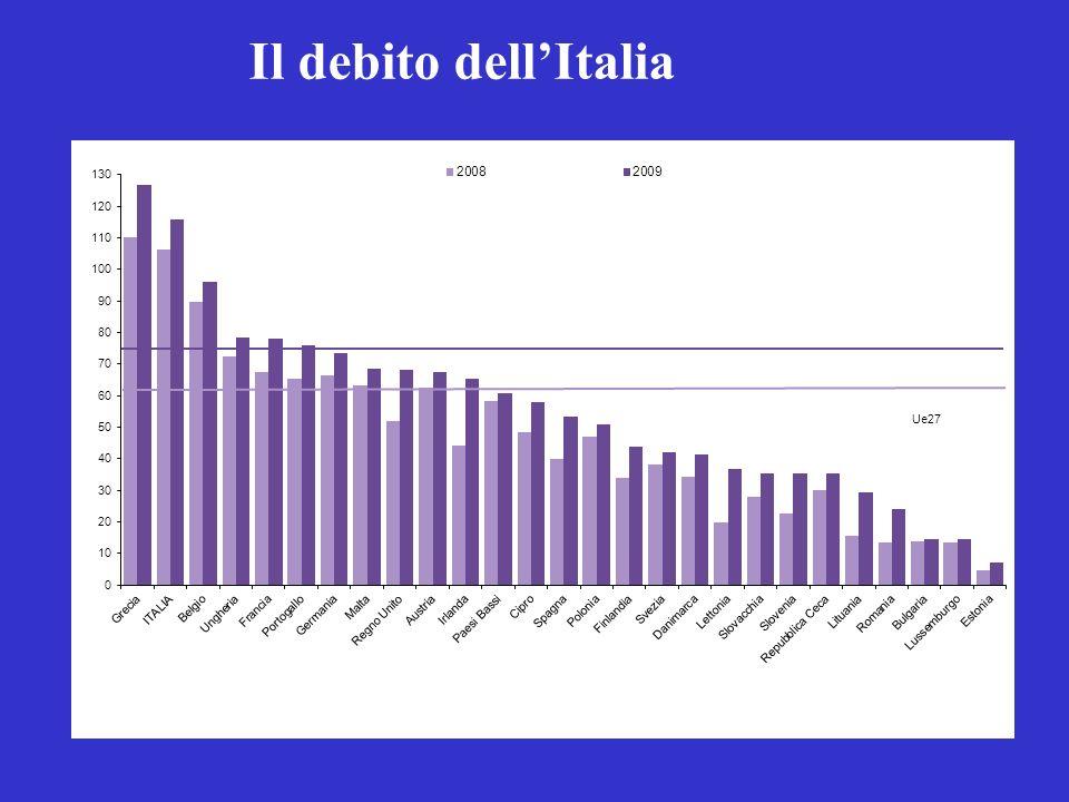 Il debito dell'Italia