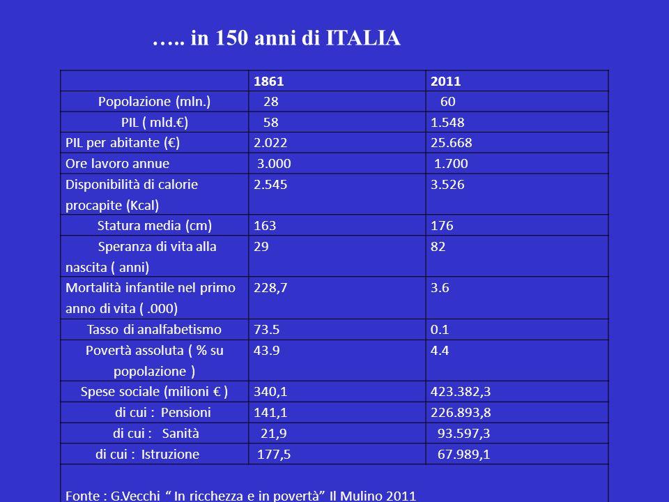 ….. in 150 anni di ITALIA 1861 2011 Popolazione (mln.) 28 60