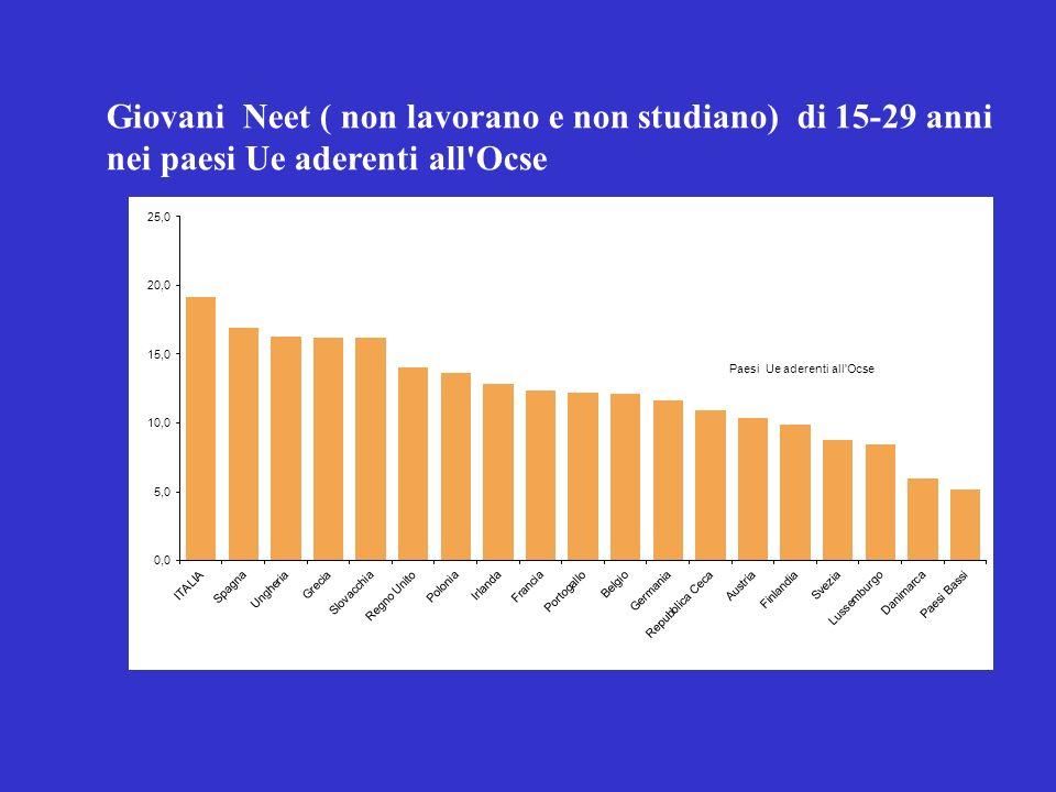 Giovani Neet ( non lavorano e non studiano) di 15-29 anni nei paesi Ue aderenti all Ocse