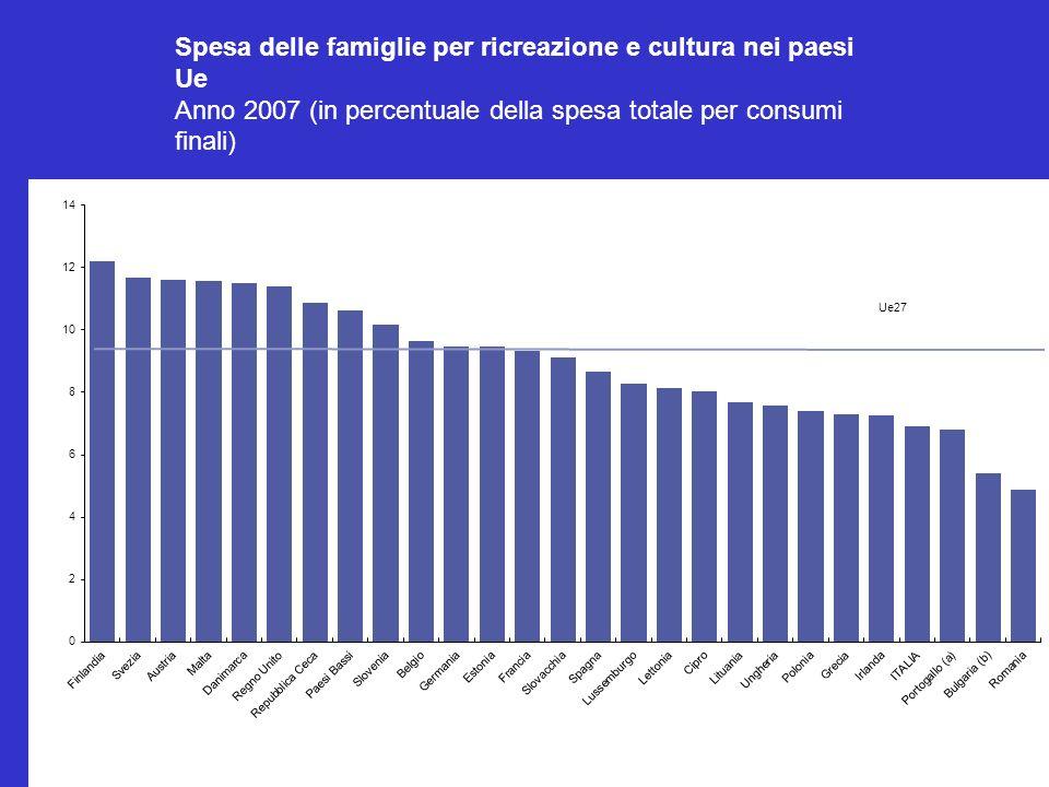 Spesa delle famiglie per ricreazione e cultura nei paesi Ue Anno 2007 (in percentuale della spesa totale per consumi finali)