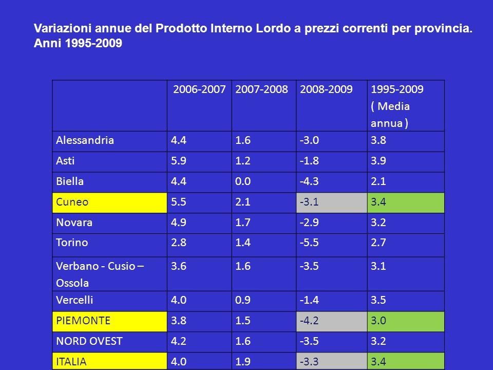 Variazioni annue del Prodotto Interno Lordo a prezzi correnti per provincia. Anni 1995-2009