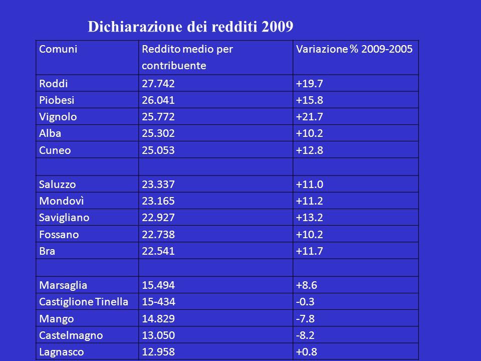 Dichiarazione dei redditi 2009