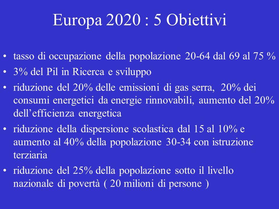 Europa 2020 : 5 Obiettivi tasso di occupazione della popolazione 20-64 dal 69 al 75 % 3% del Pil in Ricerca e sviluppo.