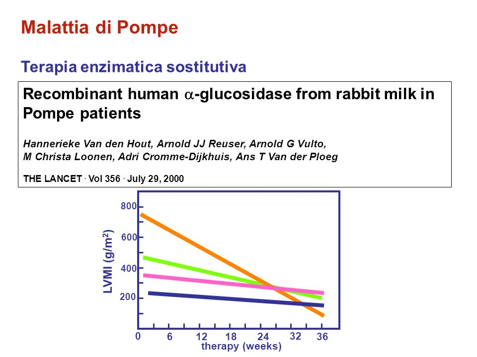 Malattia di Pompe Terapia enzimatica sostitutiva