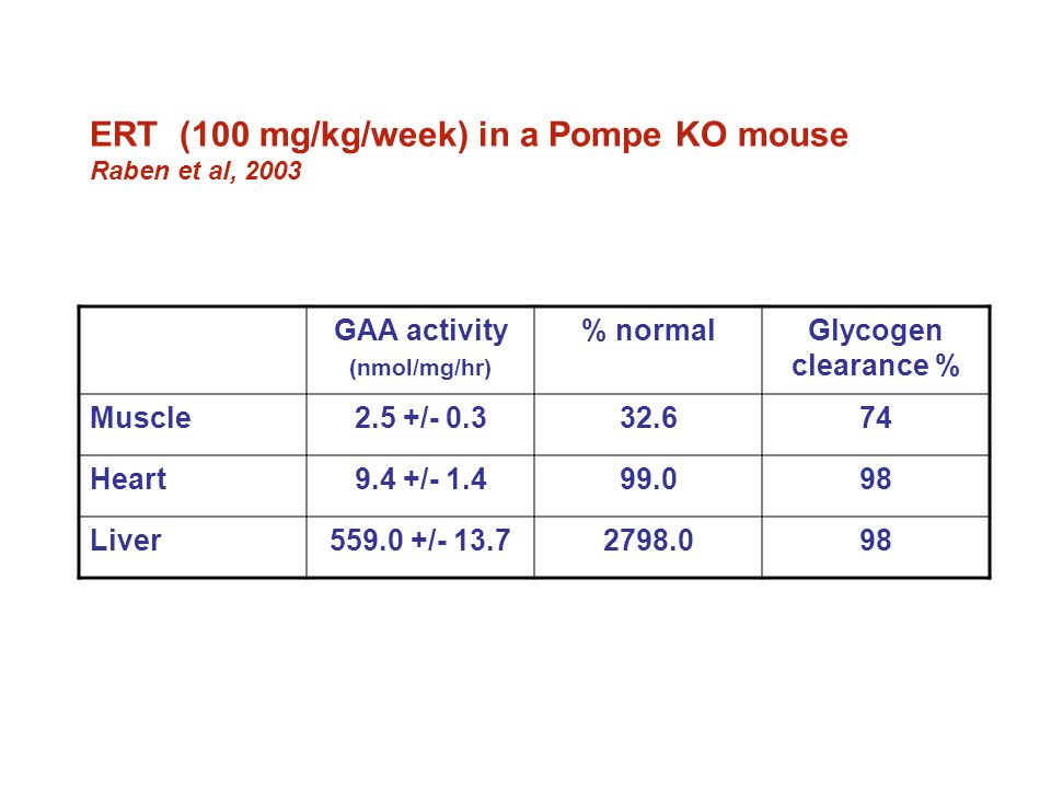ERT (100 mg/kg/week) in a Pompe KO mouse