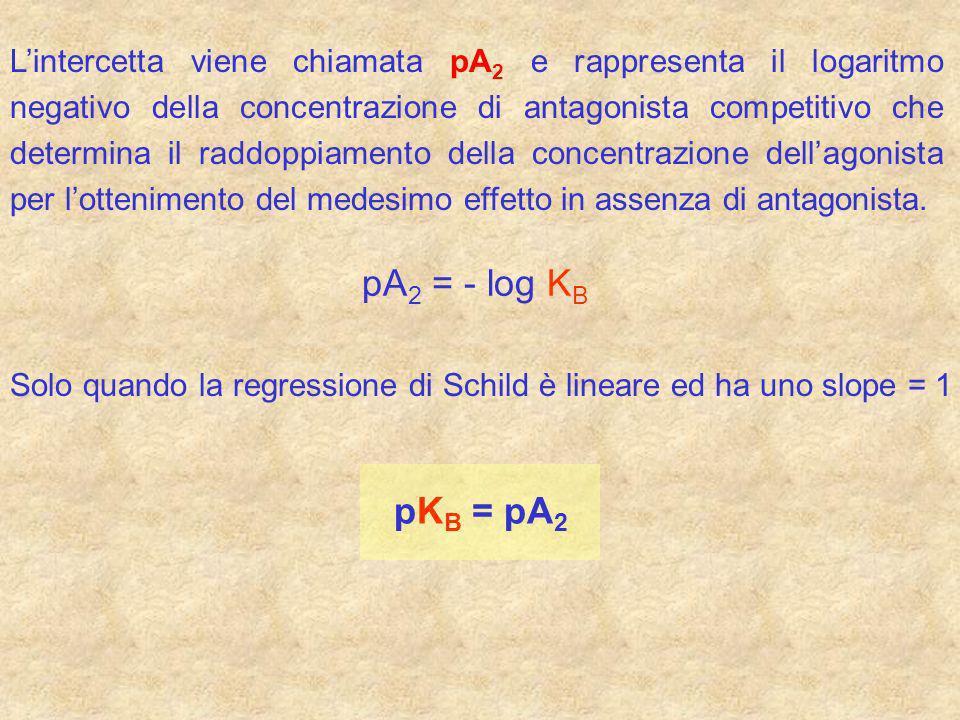 L'intercetta viene chiamata pA2 e rappresenta il logaritmo negativo della concentrazione di antagonista competitivo che determina il raddoppiamento della concentrazione dell'agonista per l'ottenimento del medesimo effetto in assenza di antagonista.