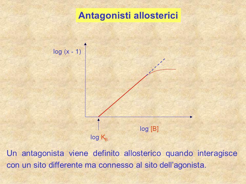 Antagonisti allosterici