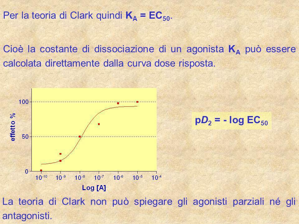 Per la teoria di Clark quindi KA = EC50.