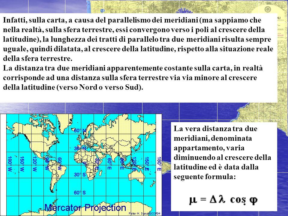 Infatti, sulla carta, a causa del parallelismo dei meridiani (ma sappiamo che nella realtà, sulla sfera terrestre, essi convergono verso i poli al crescere della latitudine), la lunghezza dei tratti di parallelo tra due meridiani risulta sempre uguale, quindi dilatata, al crescere della latitudine, rispetto alla situazione reale della sfera terrestre. La distanza tra due meridiani apparentemente costante sulla carta, in realtà corrisponde ad una distanza sulla sfera terrestre via via minore al crescere della latitudine (verso Nord o verso Sud).