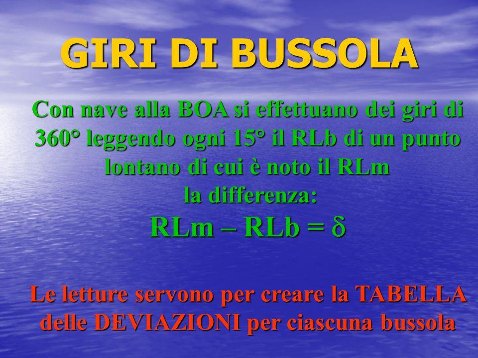GIRI DI BUSSOLA RLm – RLb = d