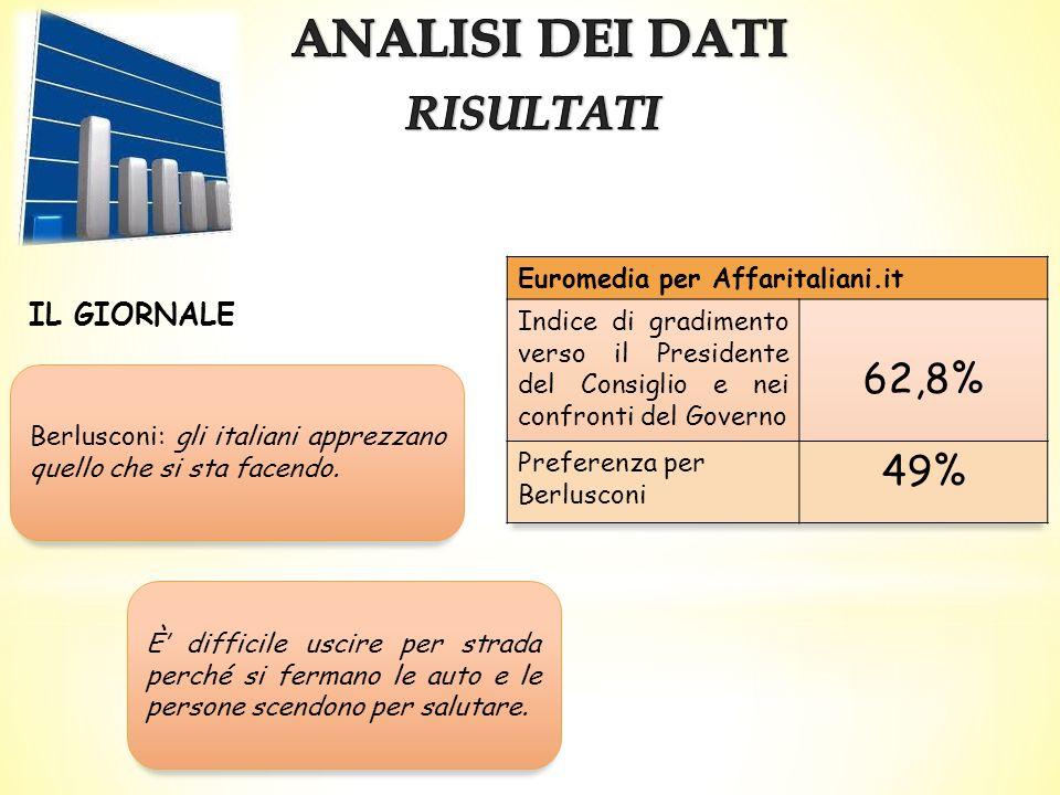 ANALISI DEI DATI RISULTATI 62,8% 49% IL GIORNALE