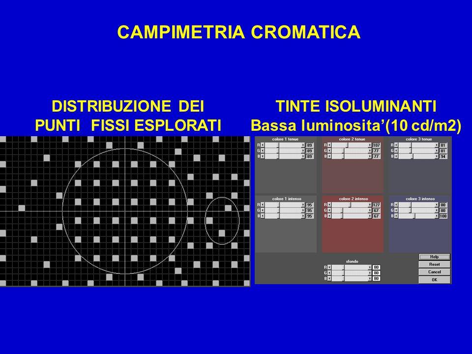 CAMPIMETRIA CROMATICA Bassa luminosita'(10 cd/m2)