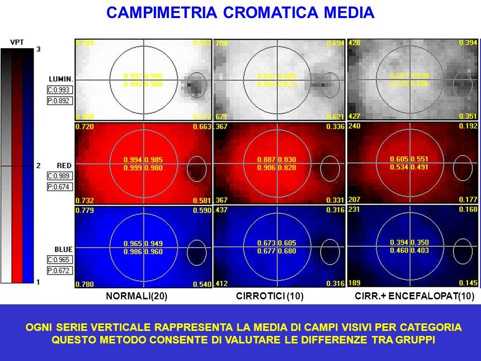 CAMPIMETRIA CROMATICA MEDIA