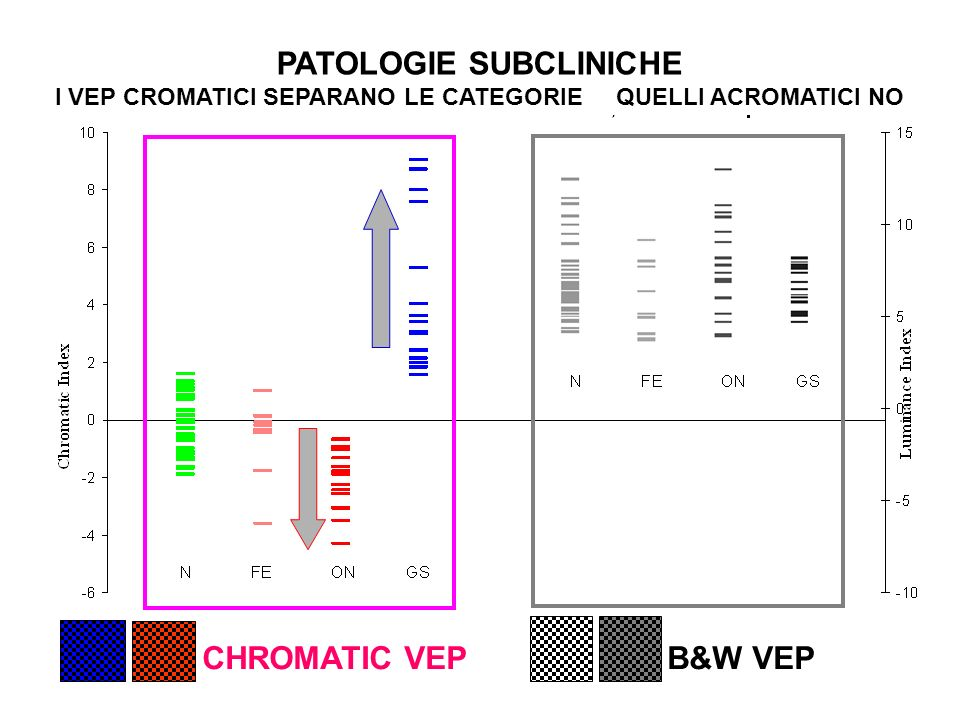 PATOLOGIE SUBCLINICHE CHROMATIC VEP B&W VEP
