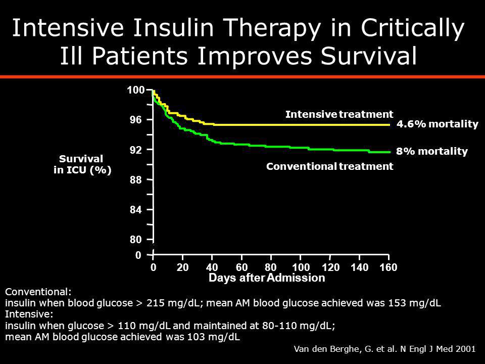 Intensive Insulin Therapy in Critically Ill Patients Improves Survival
