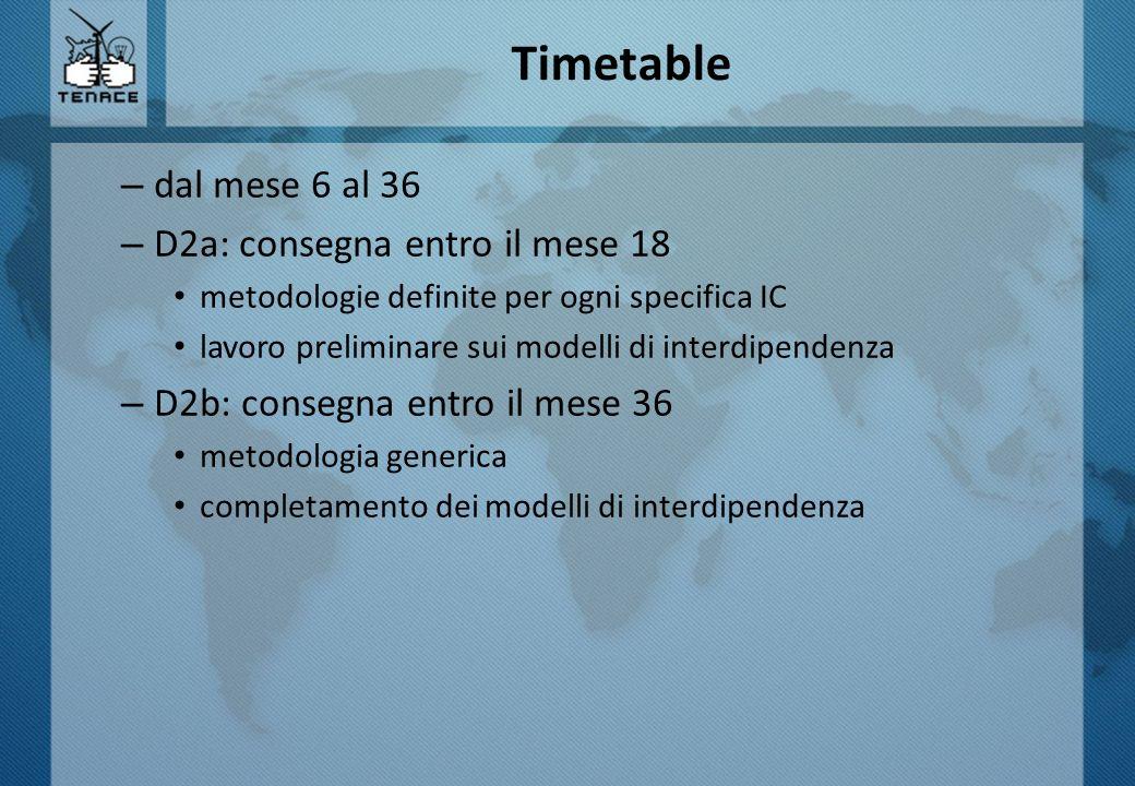 Timetable dal mese 6 al 36 D2a: consegna entro il mese 18