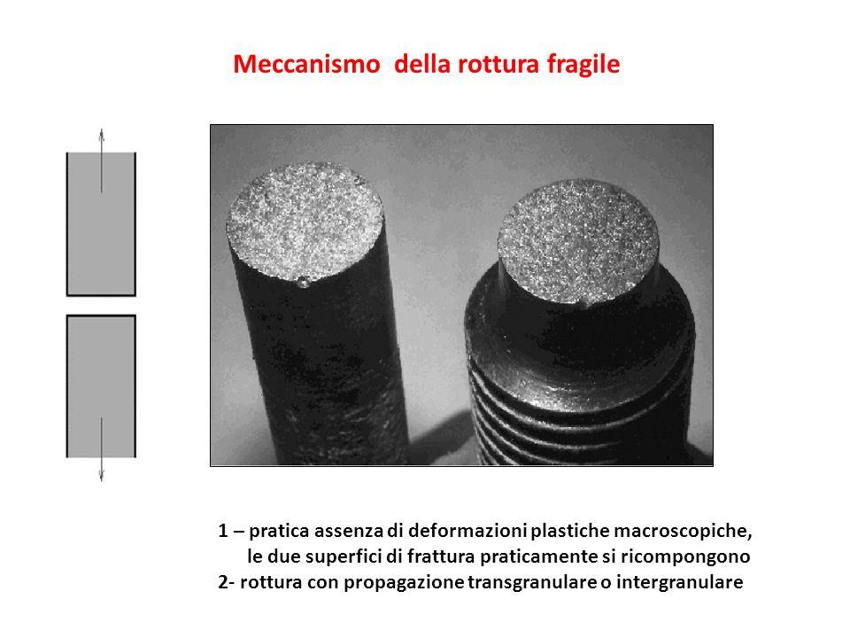 Meccanismo della rottura fragile