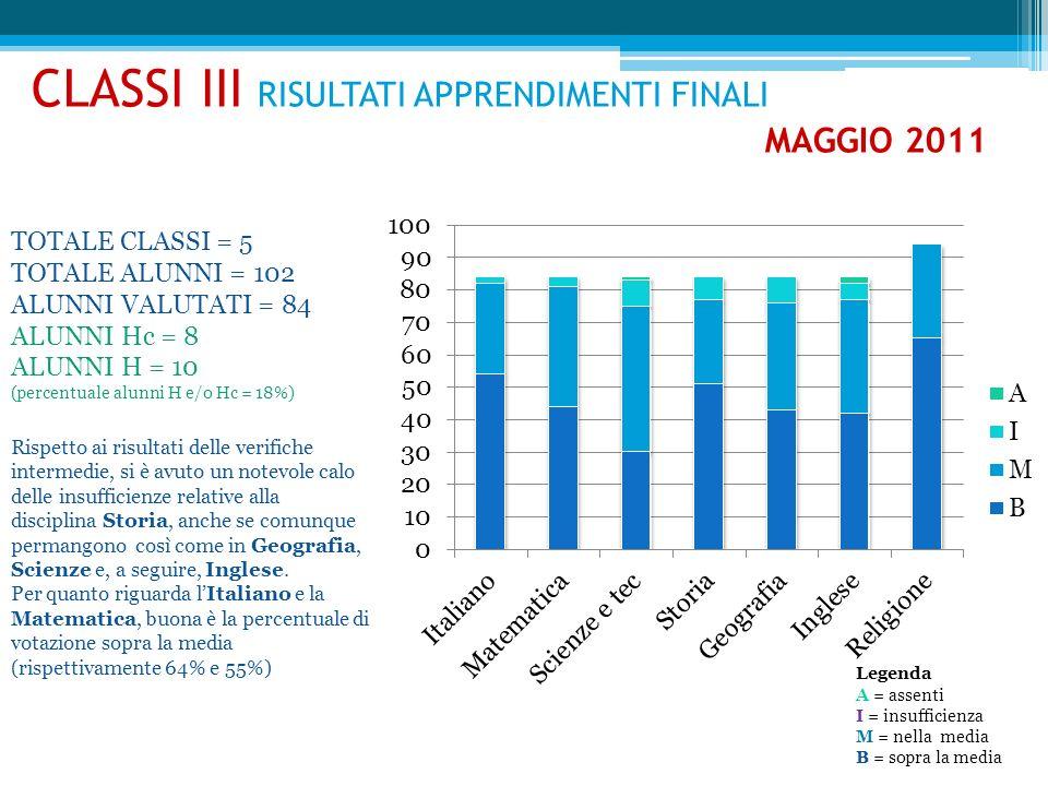 CLASSI III RISULTATI APPRENDIMENTI FINALI MAGGIO 2011