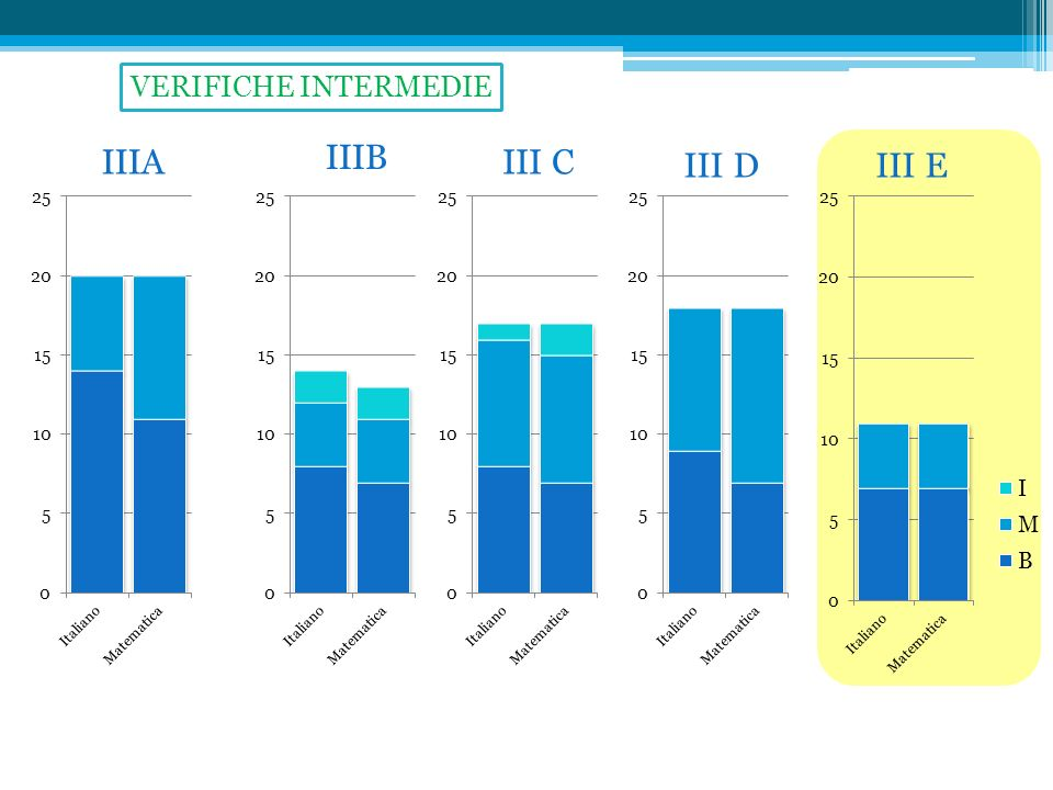 VERIFICHE INTERMEDIE IIIA IIIB III C III D III E