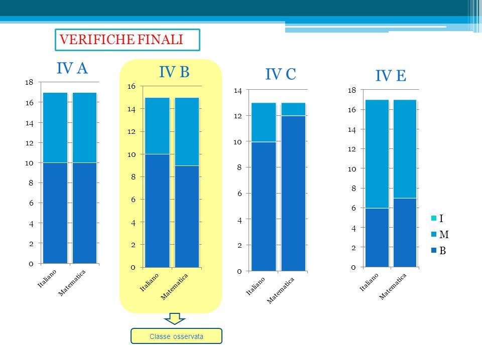 VERIFICHE FINALI IV A IV B IV C IV E Classe osservata