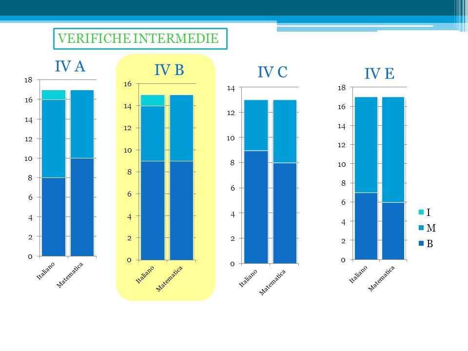 VERIFICHE INTERMEDIE IV A IV B IV C IV E
