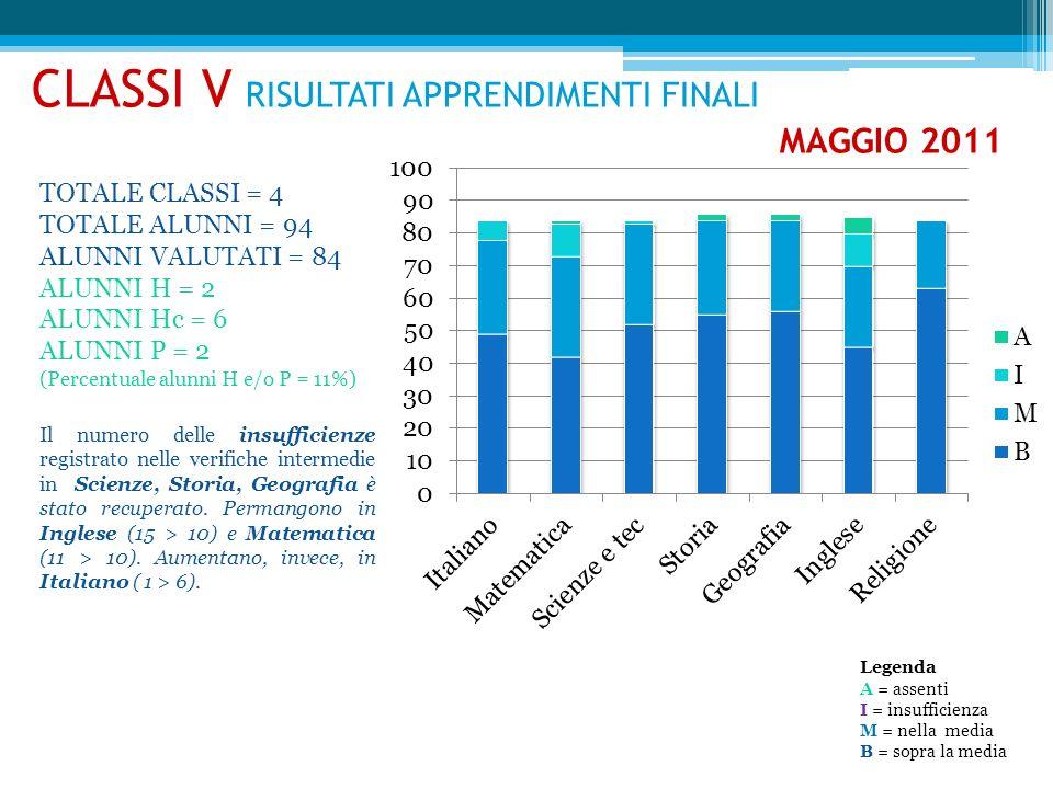 CLASSI V RISULTATI APPRENDIMENTI FINALI MAGGIO 2011