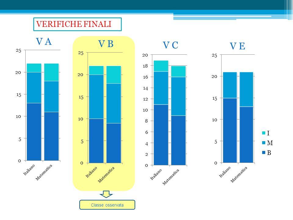 VERIFICHE FINALI V A V B V C V E Classe osservata