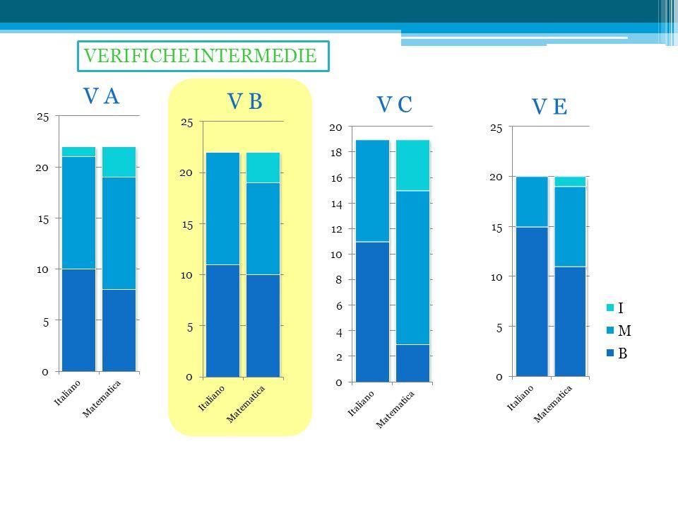 VERIFICHE INTERMEDIE V A V B V C V E