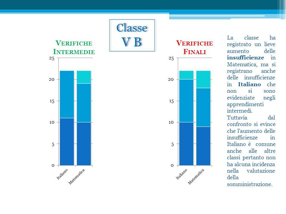 V B Classe Verifiche Intermedie Verifiche Finali