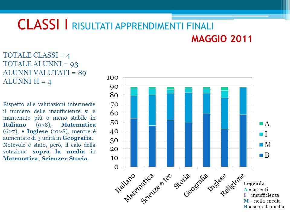 CLASSI I RISULTATI APPRENDIMENTI FINALI MAGGIO 2011