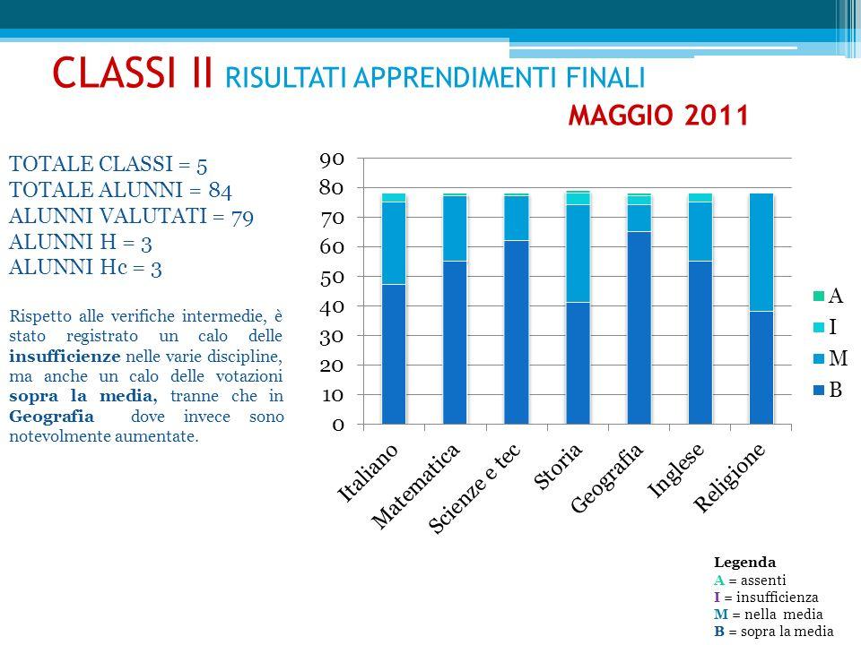 CLASSI II RISULTATI APPRENDIMENTI FINALI MAGGIO 2011