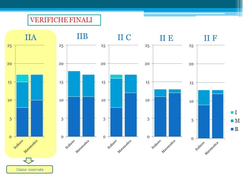 VERIFICHE FINALI IIA IIB II C II E II F Classe osservata