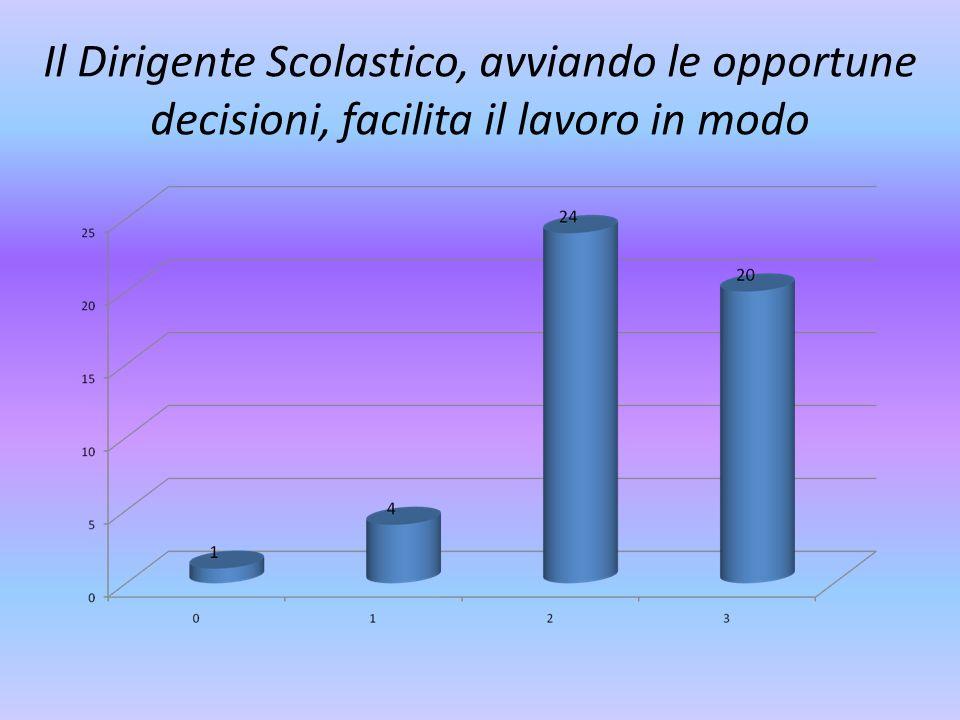 Il Dirigente Scolastico, avviando le opportune decisioni, facilita il lavoro in modo