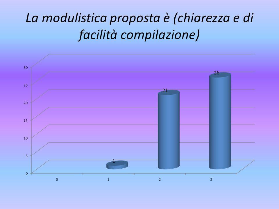 La modulistica proposta è (chiarezza e di facilità compilazione)