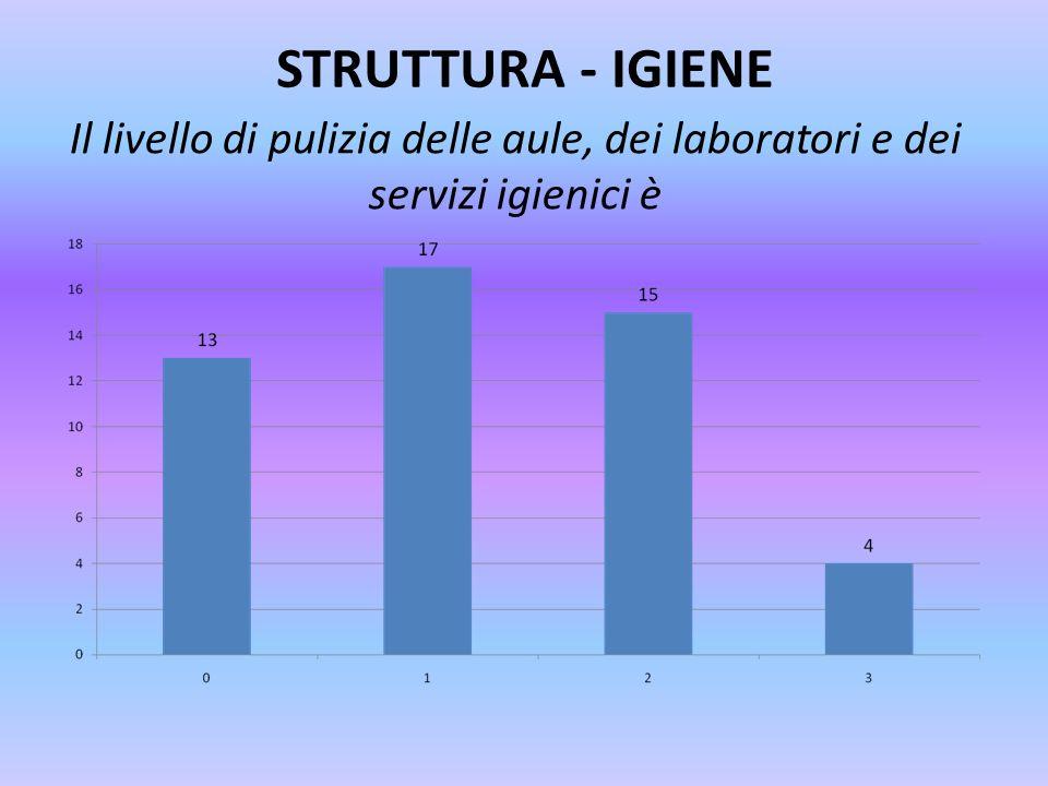 STRUTTURA - IGIENE Il livello di pulizia delle aule, dei laboratori e dei servizi igienici è