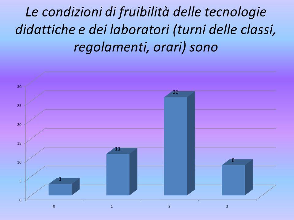 Le condizioni di fruibilità delle tecnologie didattiche e dei laboratori (turni delle classi, regolamenti, orari) sono