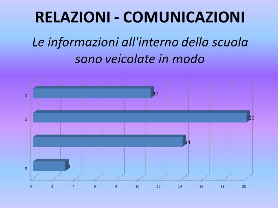 RELAZIONI - COMUNICAZIONI