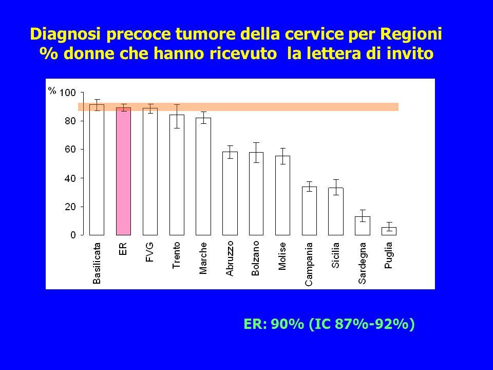 Diagnosi precoce tumore della cervice per Regioni