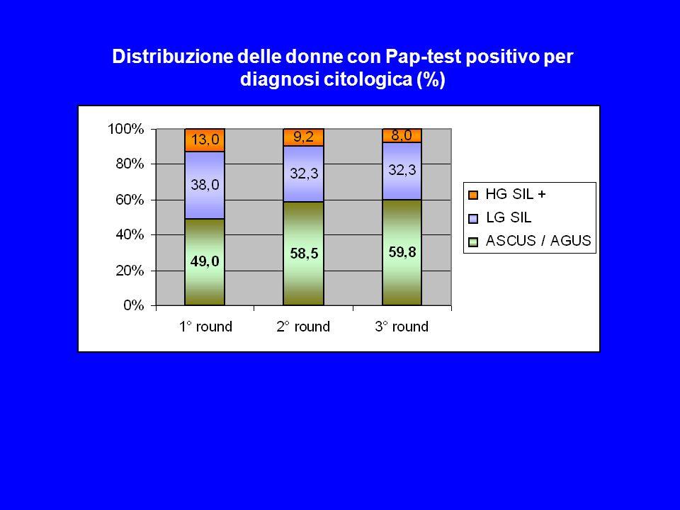 Distribuzione delle donne con Pap-test positivo per diagnosi citologica (%)
