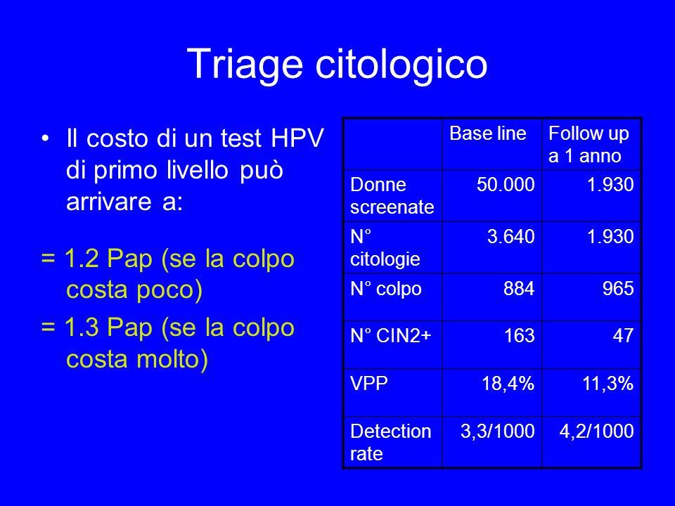 Triage citologico Il costo di un test HPV di primo livello può arrivare a: = 1.2 Pap (se la colpo costa poco)